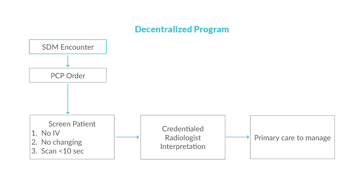 Decentralized Programs