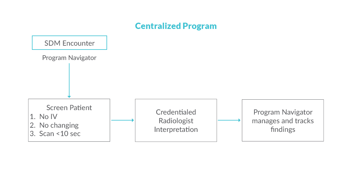 Centralized Programs