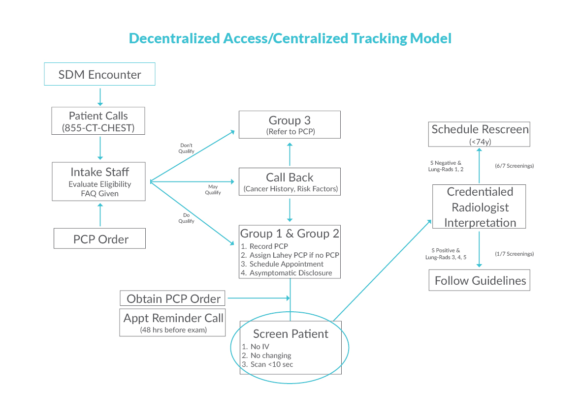 Decentralized Access
