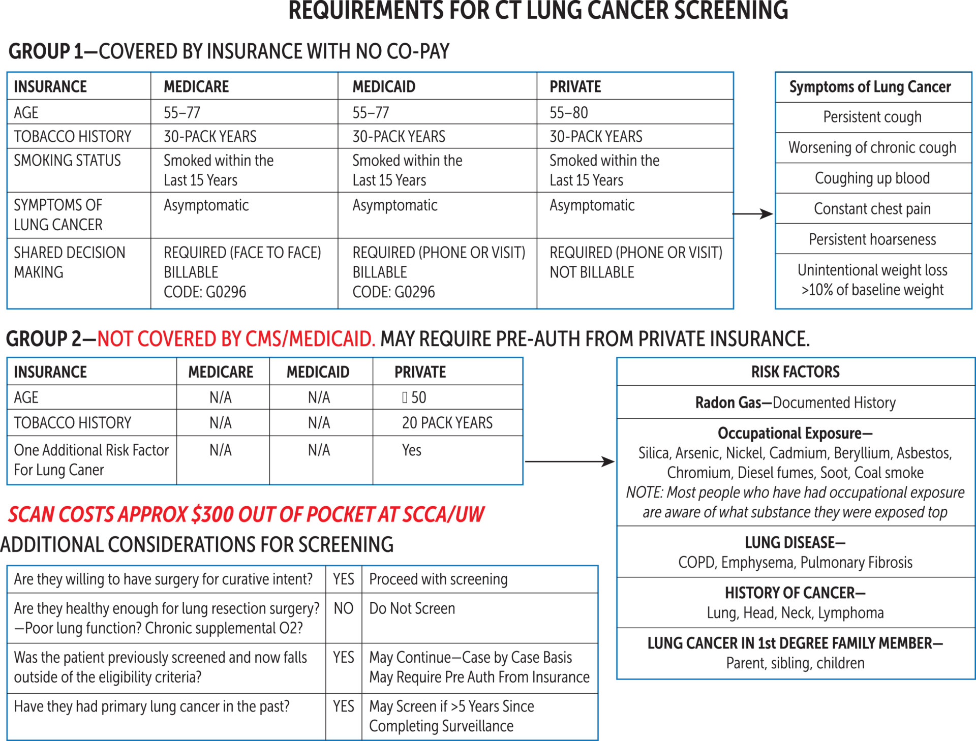 Requirements for CT Lung Cancer Screening